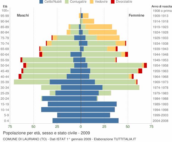 Grafico Popolazione per età, sesso e stato civile Comune di Lauriano (TO)
