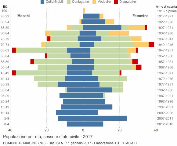 Grafico Popolazione per età, sesso e stato civile Comune di Miasino (NO)