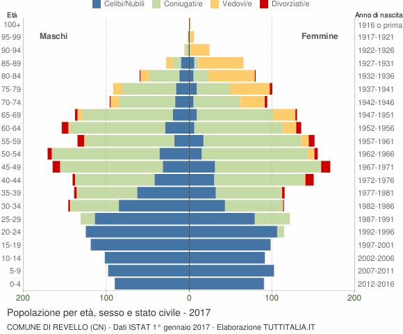 Grafico Popolazione per età, sesso e stato civile Comune di Revello (CN)