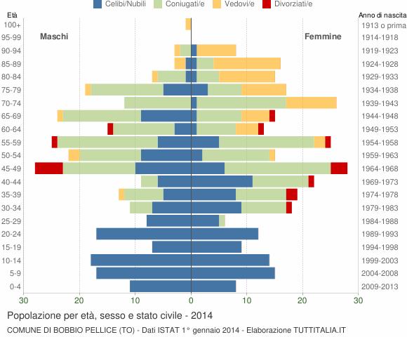 Grafico Popolazione per età, sesso e stato civile Comune di Bobbio Pellice (TO)