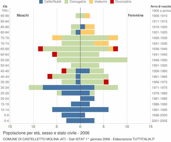 Grafico Popolazione per età, sesso e stato civile Comune di Castelletto Molina (AT)