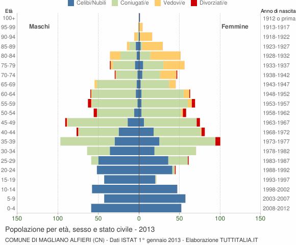 Grafico Popolazione per età, sesso e stato civile Comune di Magliano Alfieri (CN)