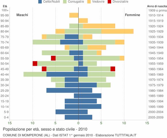 Grafico Popolazione per età, sesso e stato civile Comune di Momperone (AL)