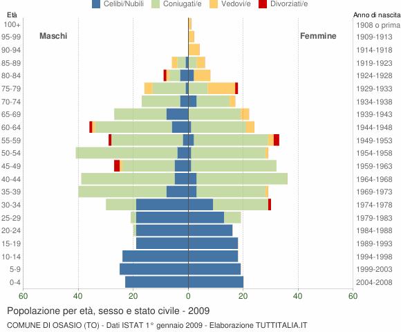 Grafico Popolazione per età, sesso e stato civile Comune di Osasio (TO)