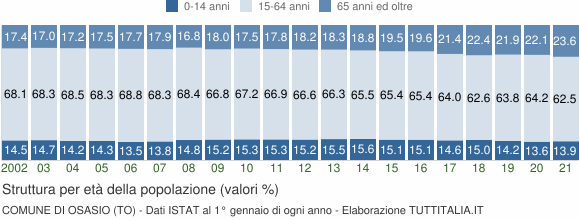 Grafico struttura della popolazione Comune di Osasio (TO)