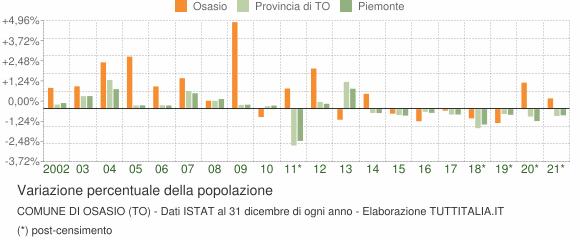 Variazione percentuale della popolazione Comune di Osasio (TO)