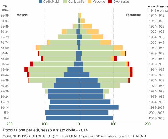 Grafico Popolazione per età, sesso e stato civile Comune di Piobesi Torinese (TO)