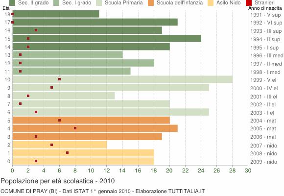 Grafico Popolazione in età scolastica - Pray 2010