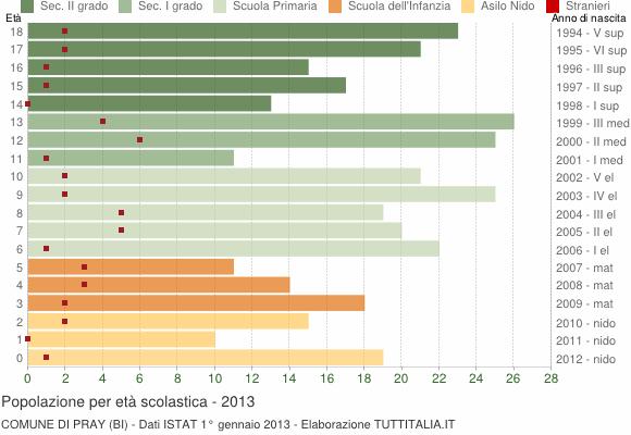 Grafico Popolazione in età scolastica - Pray 2013