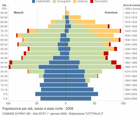 Grafico Popolazione per età, sesso e stato civile Comune di Pray (BI)