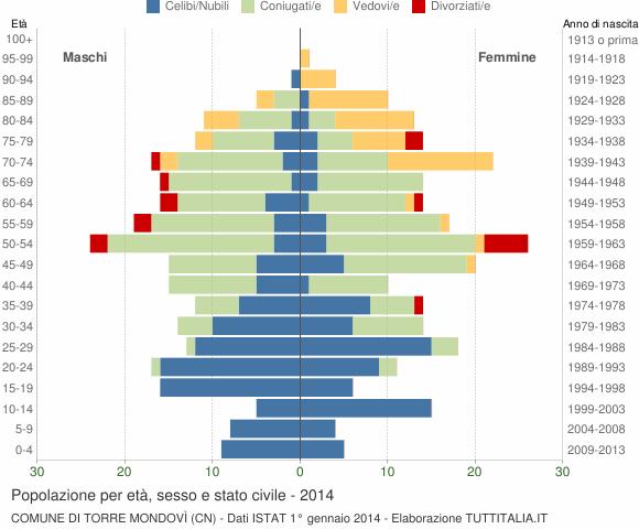 Grafico Popolazione per età, sesso e stato civile Comune di Torre Mondovì (CN)
