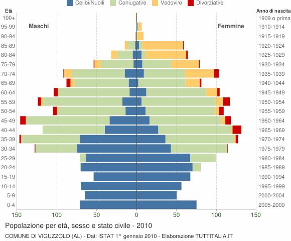 Grafico Popolazione per età, sesso e stato civile Comune di Viguzzolo (AL)