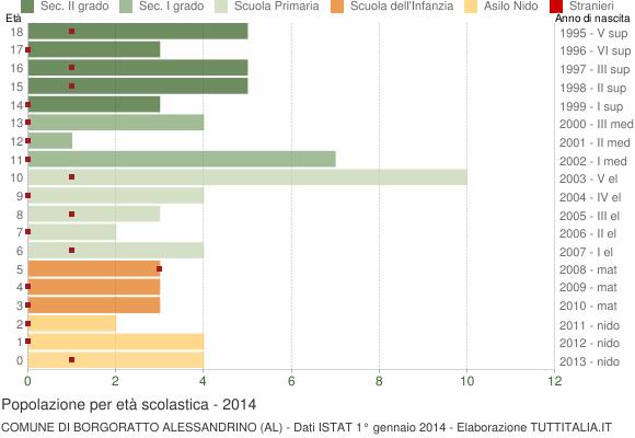 Grafico Popolazione in età scolastica - Borgoratto Alessandrino 2014