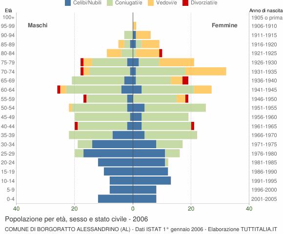 Grafico Popolazione per età, sesso e stato civile Comune di Borgoratto Alessandrino (AL)
