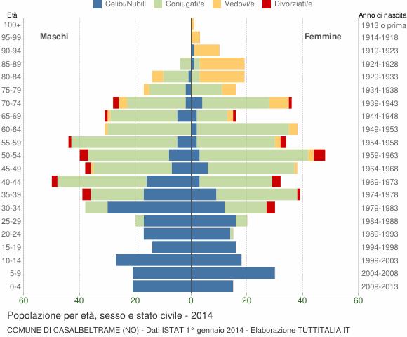 Grafico Popolazione per età, sesso e stato civile Comune di Casalbeltrame (NO)