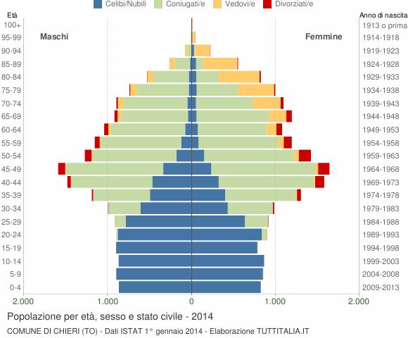 Grafico Popolazione per età, sesso e stato civile Comune di Chieri (TO)