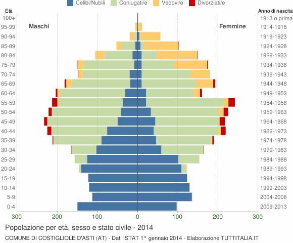 Grafico Popolazione per età, sesso e stato civile Comune di Costigliole d'Asti (AT)
