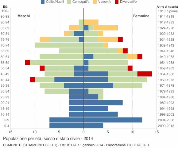 Grafico Popolazione per età, sesso e stato civile Comune di Strambinello (TO)