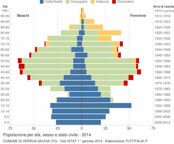 Grafico Popolazione per età, sesso e stato civile Comune di Verrua Savoia (TO)