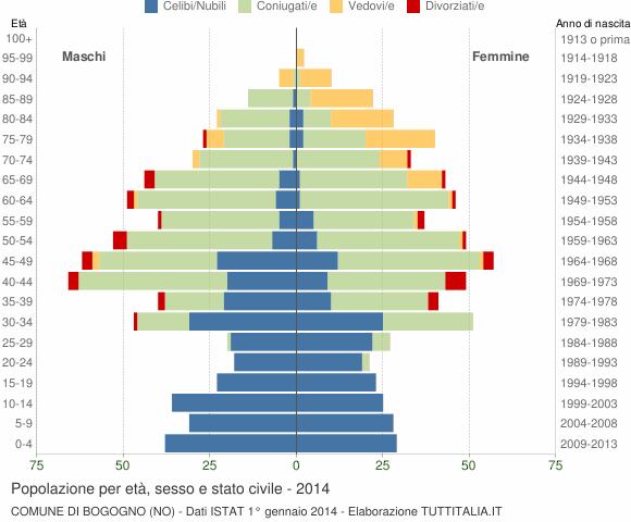 Grafico Popolazione per età, sesso e stato civile Comune di Bogogno (NO)