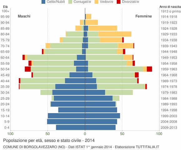 Grafico Popolazione per età, sesso e stato civile Comune di Borgolavezzaro (NO)