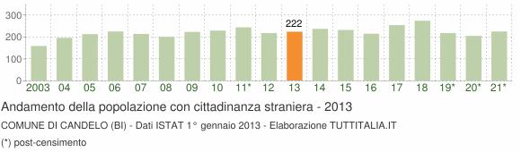 Grafico andamento popolazione stranieri Comune di Candelo (BI)