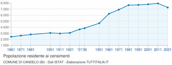 Grafico andamento storico popolazione Comune di Candelo (BI)