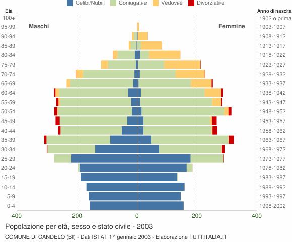 Grafico Popolazione per età, sesso e stato civile Comune di Candelo (BI)