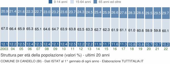 Grafico struttura della popolazione Comune di Candelo (BI)