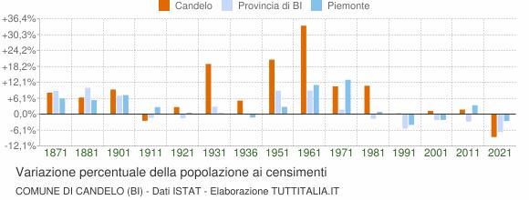 Grafico variazione percentuale della popolazione Comune di Candelo (BI)