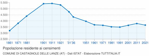 Grafico andamento storico popolazione Comune di Castagnole delle Lanze (AT)