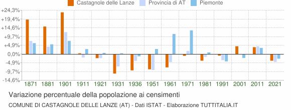 Grafico variazione percentuale della popolazione Comune di Castagnole delle Lanze (AT)