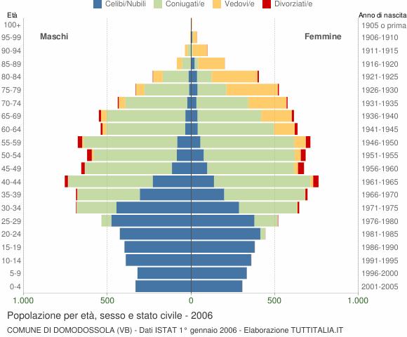 Grafico Popolazione per età, sesso e stato civile Comune di Domodossola (VB)