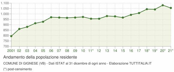 Andamento popolazione Comune di Gignese (VB)