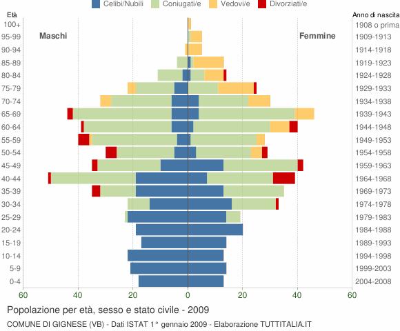 Grafico Popolazione per età, sesso e stato civile Comune di Gignese (VB)