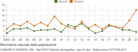 Grafico movimento naturale della popolazione Comune di Gignese (VB)