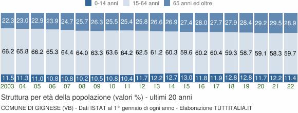 Grafico struttura della popolazione Comune di Gignese (VB)