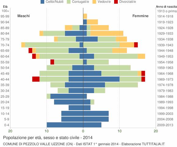 Grafico Popolazione per età, sesso e stato civile Comune di Pezzolo Valle Uzzone (CN)