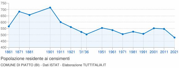 Grafico andamento storico popolazione Comune di Piatto (BI)