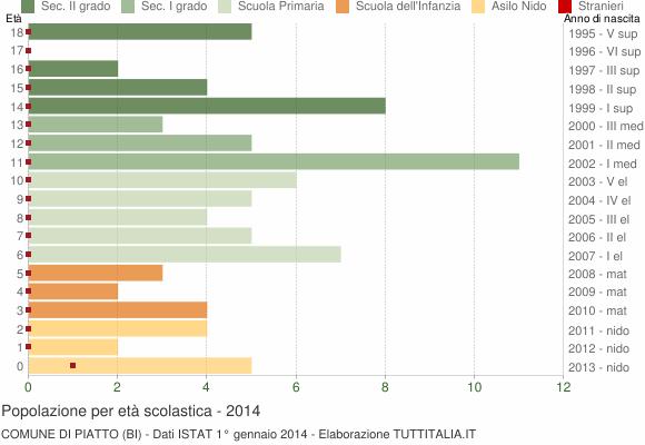 Grafico Popolazione in età scolastica - Piatto 2014