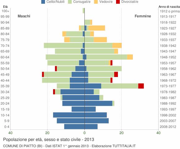Grafico Popolazione per età, sesso e stato civile Comune di Piatto (BI)