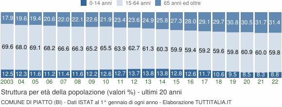 Grafico struttura della popolazione Comune di Piatto (BI)