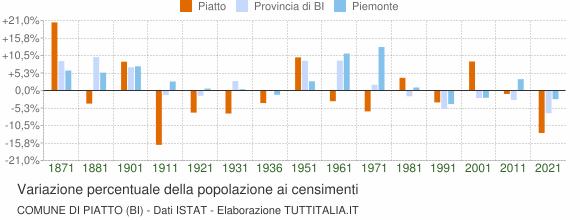 Grafico variazione percentuale della popolazione Comune di Piatto (BI)