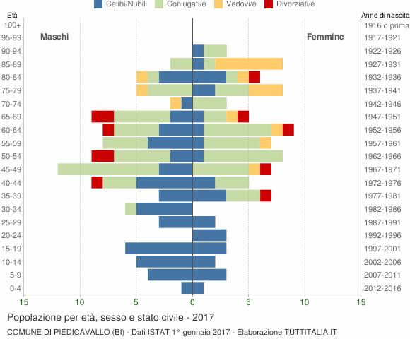 Grafico Popolazione per età, sesso e stato civile Comune di Piedicavallo (BI)