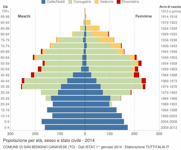 Grafico Popolazione per età, sesso e stato civile Comune di San Benigno Canavese (TO)