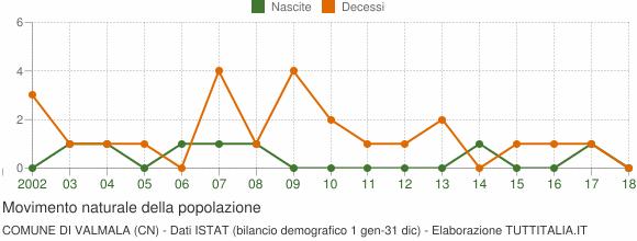 Grafico movimento naturale della popolazione Comune di Valmala (CN)