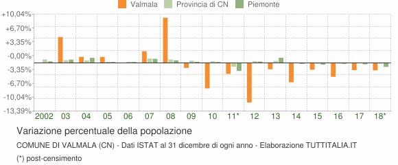 Variazione percentuale della popolazione Comune di Valmala (CN)