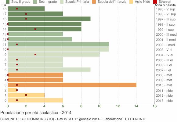 Grafico Popolazione in età scolastica - Borgomasino 2014
