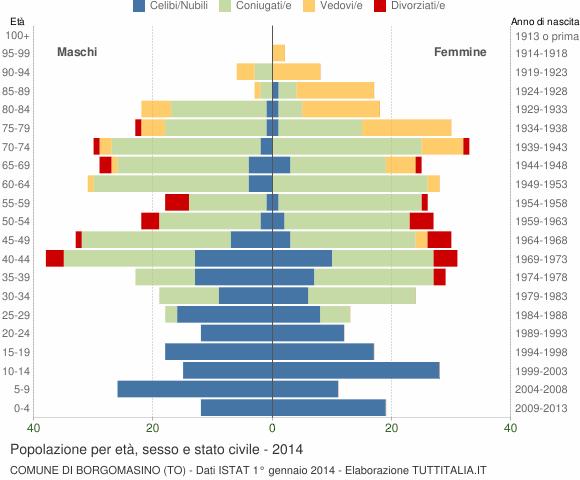 Grafico Popolazione per età, sesso e stato civile Comune di Borgomasino (TO)