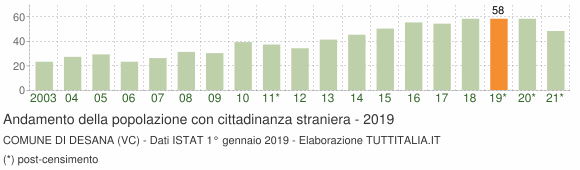 Grafico andamento popolazione stranieri Comune di Desana (VC)